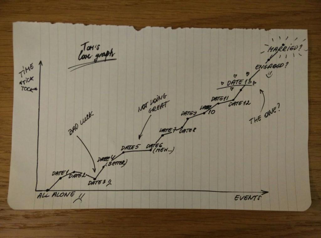 Tom grafikonja