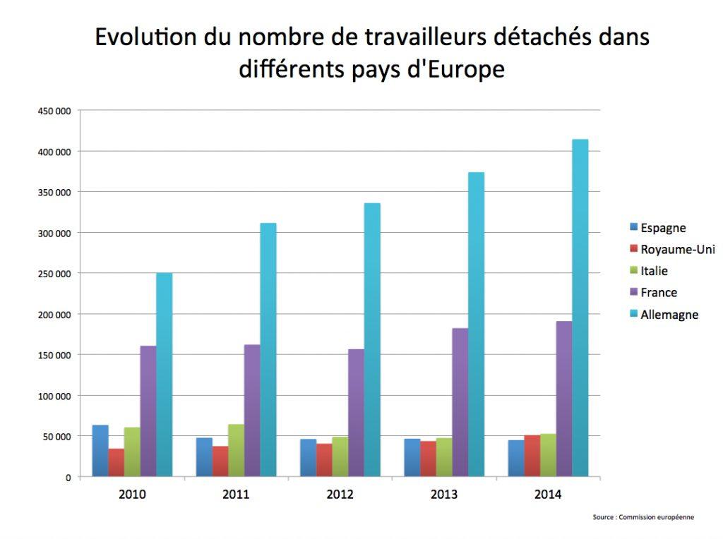 La France est le deuxième pays d?accueil des travailleurs détachés dans l'Union Européenne.